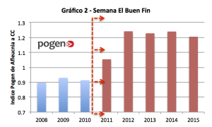 GraficaBuenFin2015